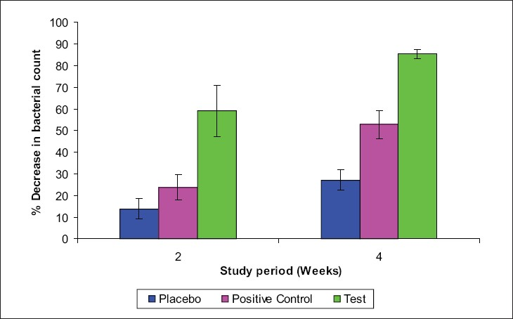 Figure 3 :Percentage decrease in total bacterial count in study groups with±SD