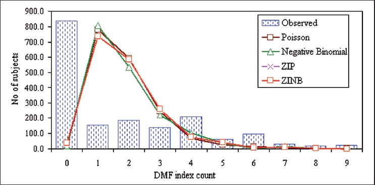 Figure 1: The frequency distribution DMF index count data of 1760 subjects