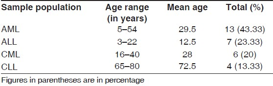 Table 2: Disease distribution according to age