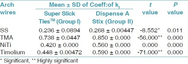 Table 2: Mean, SD and paired 't' test values for group I and II ligatures (Load 100 gms)