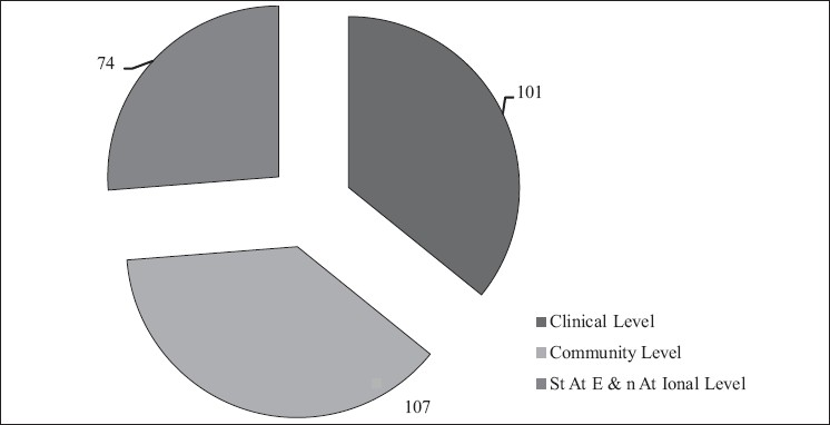 Figure 3: The perceived of the dental fraternity in tobacco cessation and counseling