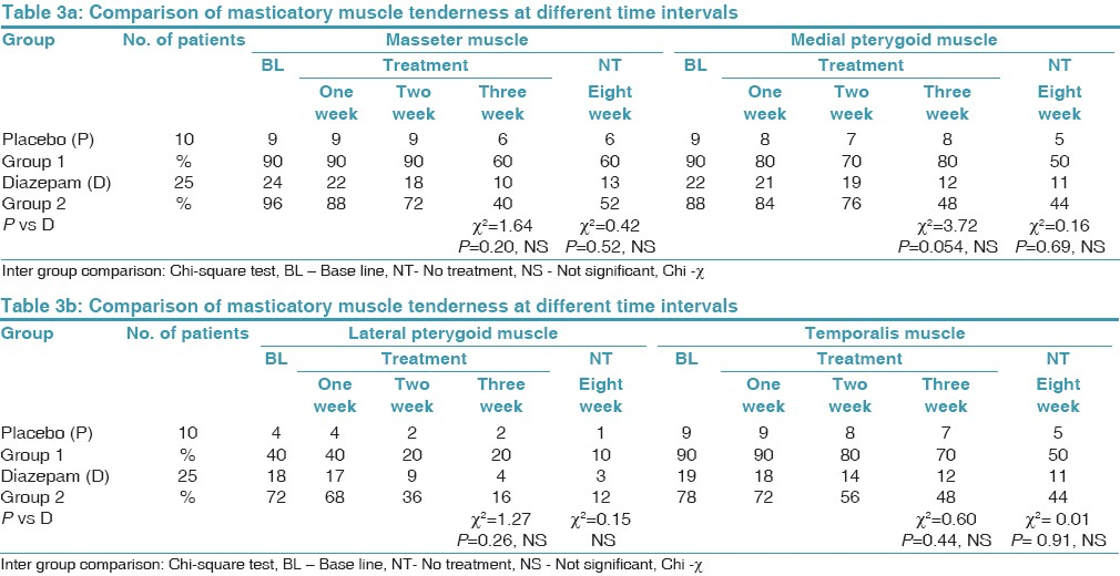 Table 3a: Comparison of masticatory muscle tenderness at different time intervals 