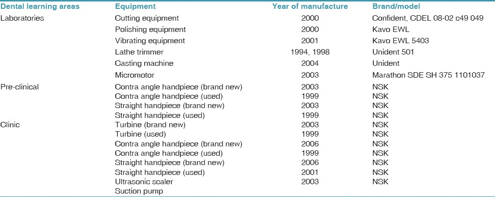 Table 1: Characteristics of the equipments measured