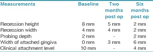 Table 1: Clinical parameters at base line