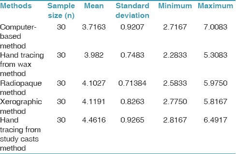 Table 1: Mean, standard deviation, and standard error of area for 30 samples in the bite mark based on different methods