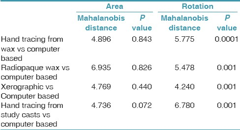 Table 3: Mahalanobis distances for each overlay method compared to computer-based method