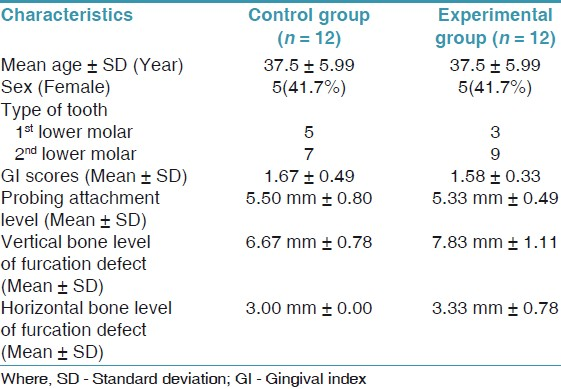 Table 1: Baseline demographic and clinical characteristics of the patients enrolled in the study