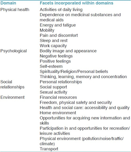 Table 1: World Health Organization Abbreviated Instrument for Quality of Life Assessment Domains