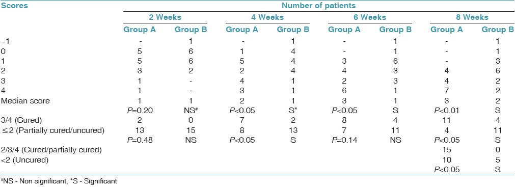 Table 3: Comparison of overall treatment response as per the Tel Aviv-San Francisco scale