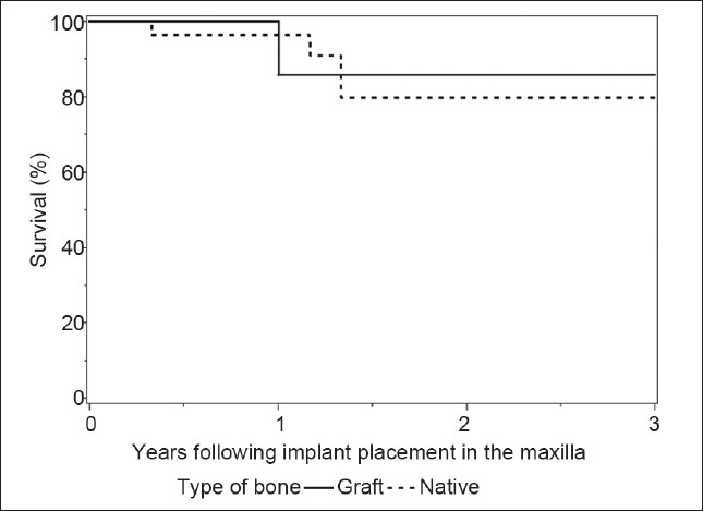 Figure 2: Kaplan-Meier curves for implant survival in native or grafted bone in maxilla