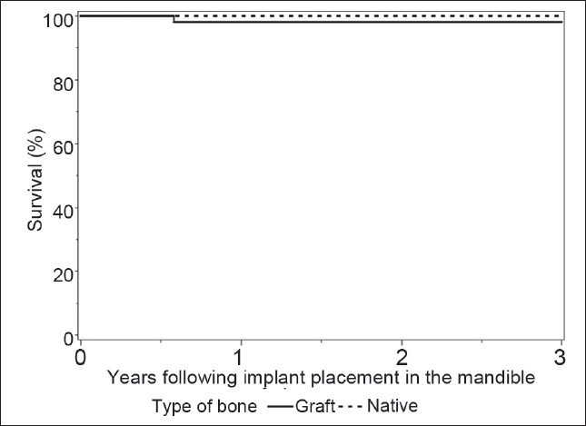 Figure 3: Kaplan-Meier curves for implant survival in native or grafted bone in mandible
