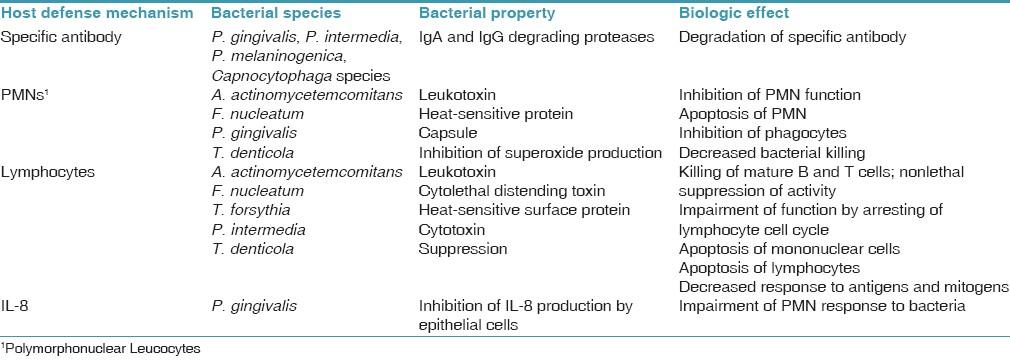 Penetration Of Host Defenses Concept Map.Periodontal Vaccine Malhotra R Kapoor A Grover V Tuli Ak Indian