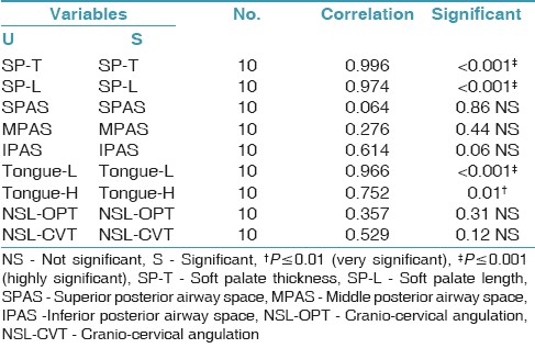 Table 6: Correlation coefficient in soft tissue cephalometric variables and cranio-cervical angulation between upright and supine posture in the study group