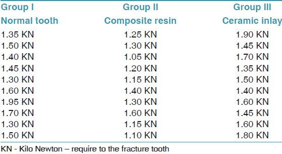 Table 1: Fracture resistance measured in KN