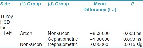 A comparative study to evaluate the discrepancy in condylar guidance table 4 intercomparison of mean sagittal condylar guidance values of the three different groups on the left side in degrees ccuart Images