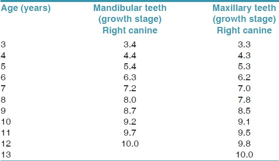 Table 5: Norms for the maturation of permanent teeth for girls