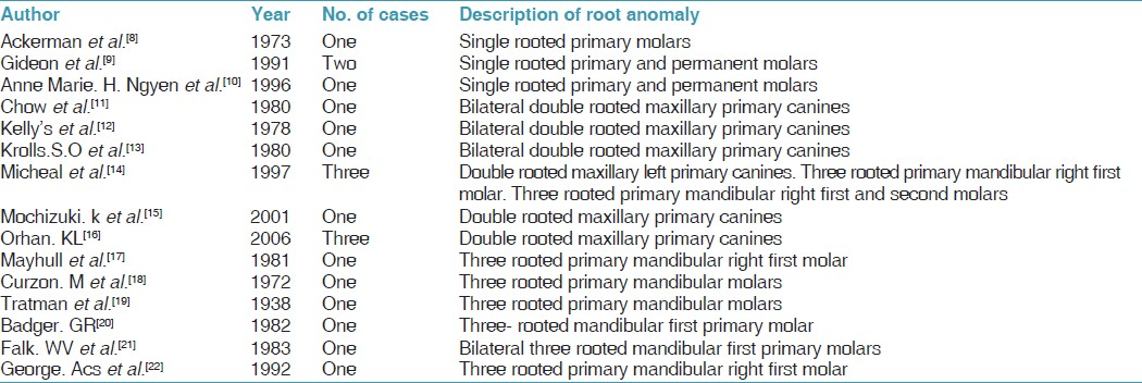 Single Rooted Primary First Molars Jeevanandan G Subramanian E