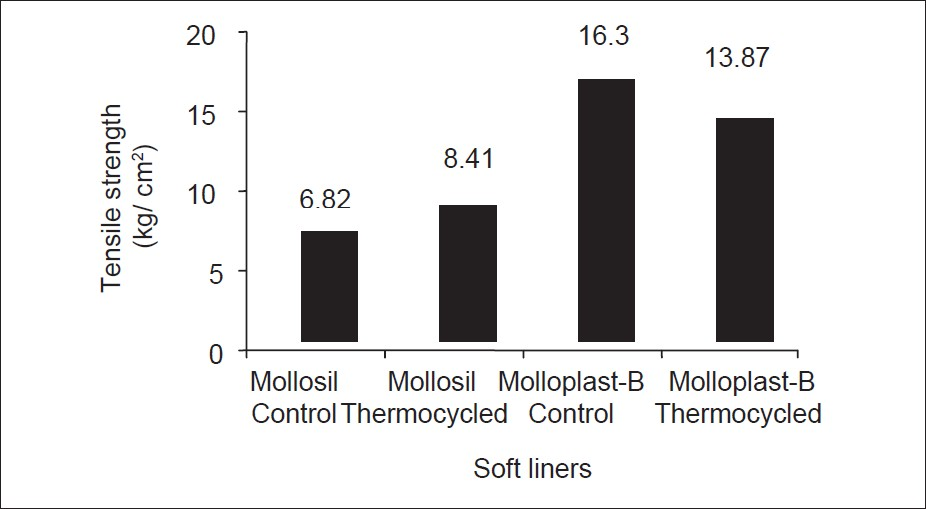 Figure 4: Bar Graph showing difference in mean tensile bond strength between control and thermocycled specimens of Mollosil and Molloplast-B