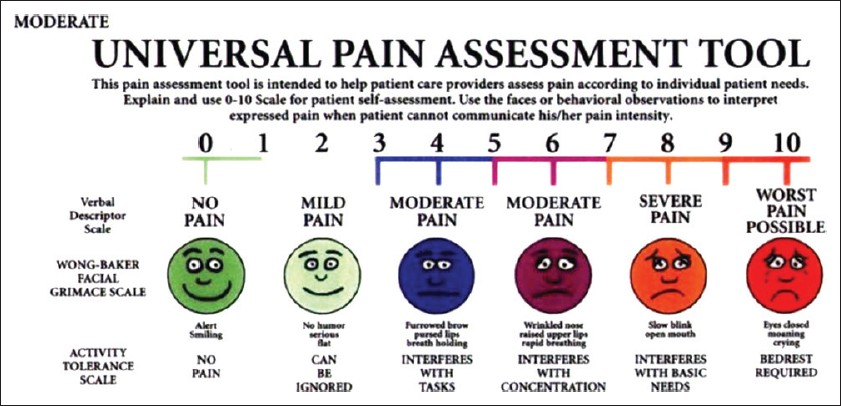 pain assessment Which pain scale would be the most appropriate for a patient who is unable to communicate their pain or in an unconscious state.