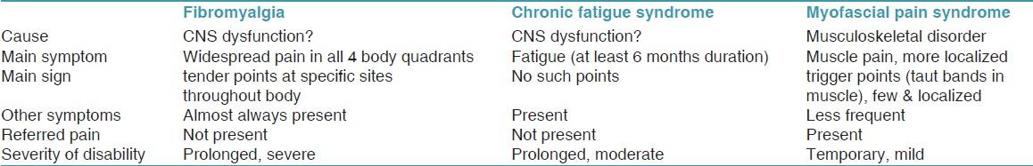 temporomandibular disorders and functional somatic syndromestable 6 major differences between fibromyalgia, chronic fatigue syndrome, and myofascial pain syndrome