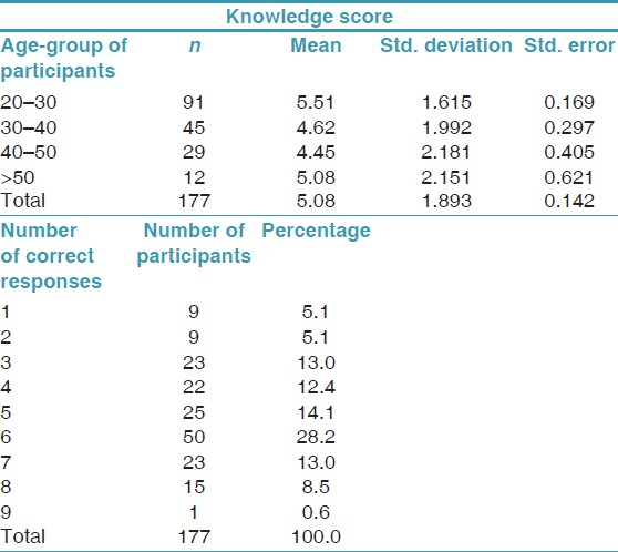 Table 2: Mean knowledge scores and distribution of correct responses by participants