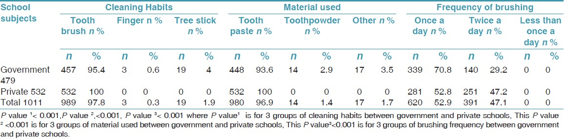 Table 3: Distribution of subjects according to oral hygiene practices and school category