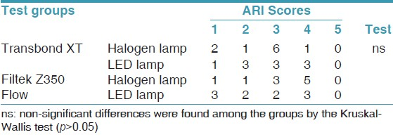 Table 4: Frequency distribution of the ARI scores and comparison of the test groups