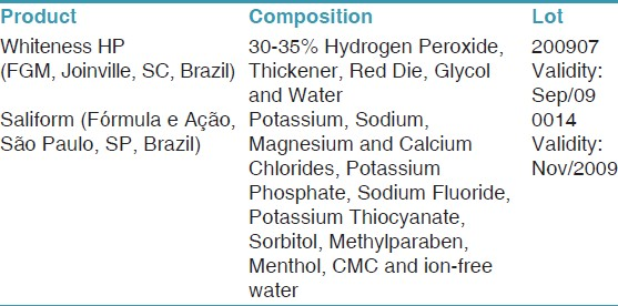 Table 2: Bleaching agent and artificial saliva composition