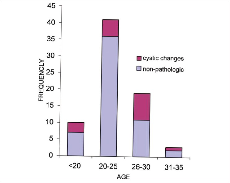 Figure 4: The prevalence of pathologies according to the age distribution. Red colored block showing cystic pathosis