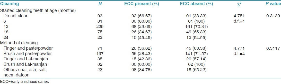 Table 4: Oral health behaviours and ECC experience
