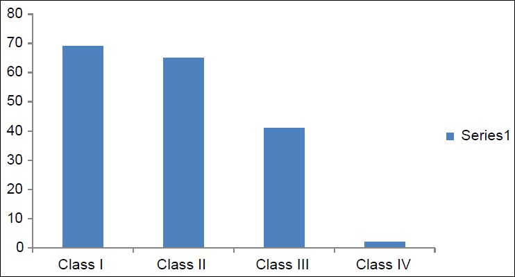 Figure 2: Graph representing prevalence of Kennedy's classification