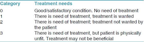 Table 4: Treatment needs scale