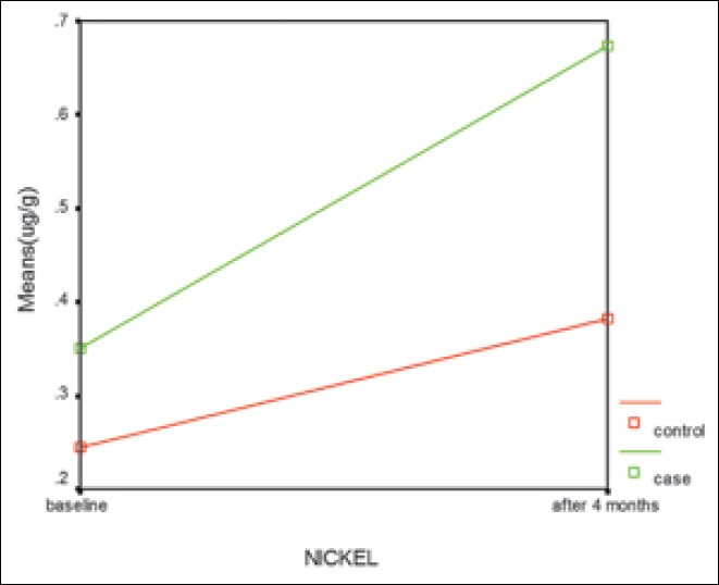 Figure 1: Nickel concentration in case and control groups in observation period