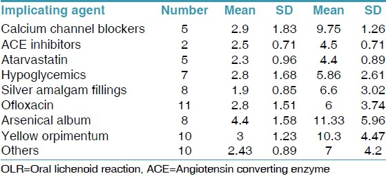 Table 6: The mean onset and remission time in relation to the various implicating factors of OLR