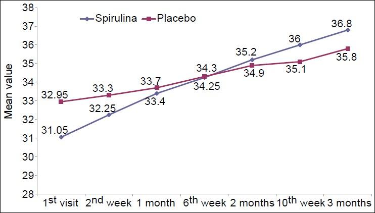 Efficacy of spirulina as an antioxidant adjuvant to