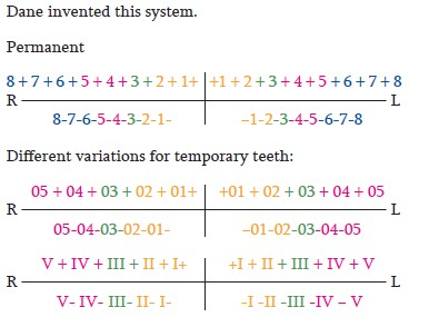 Sarjeev's supernumerary tooth notation system: A universally ...