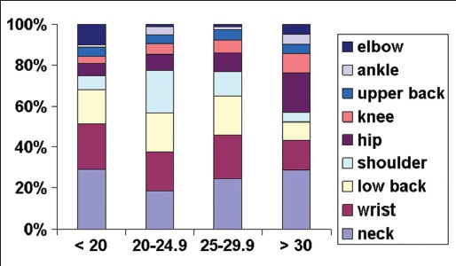 Figure 5: Comparison of regions involved with work-related musculoskeletal symptoms between four body mass index (BMI) in kg/m<sup>2</sup> categories of dentists