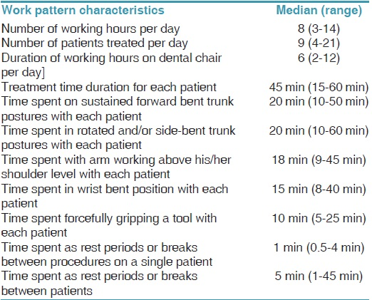 Table 2: Work-related physical load of dental population in this study