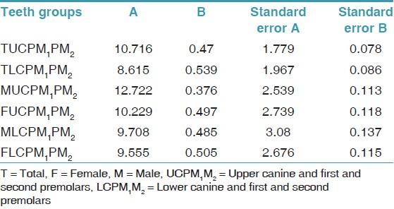 Table 3: Standard error for A and B linear coefficient in canine and premolars in both gender and jaw separately