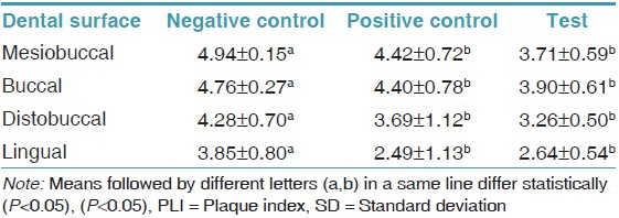 Table 2: PLI means and SD, by dental surface, on day 3 for the negative control, positive control and test groups