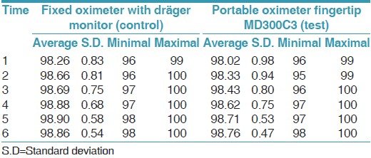 Table 1: Description of the oximetry variable, separated by type of oximeter in every surgical time (time admeasurements 1, 2, 3, 4, 5, and 6)