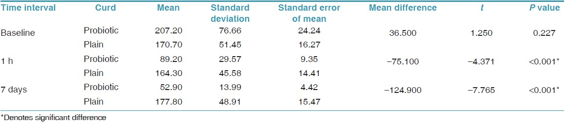 Table 2: Comparison of mean salivary mutans streptococci after consumption of probiotic and normal curd