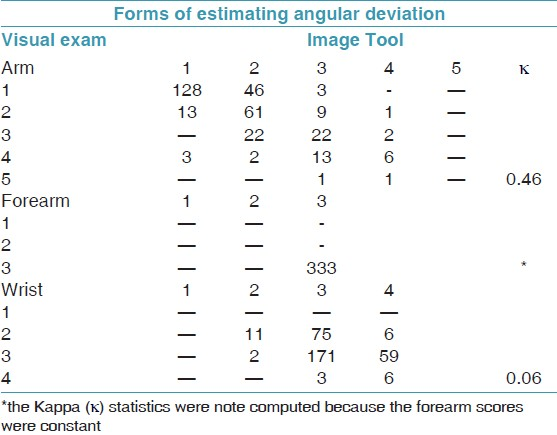 Table 2: Distribution of scores attributed to postures of body segments (arm, forearm and wrist) according to two different forms of estimating angular deviation of the body (visual exam and Image Tool program). Araraquara/ SP-Brazil, 2010