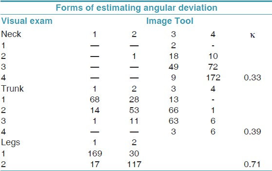 Table 3: Distribution of scores attributed to postures of body segments (neck, trunk and legs) according to the two different forms of estimating angular deviation of the body (visual exam and Image Tool program). Araraquara/SP-Brazil, 2010