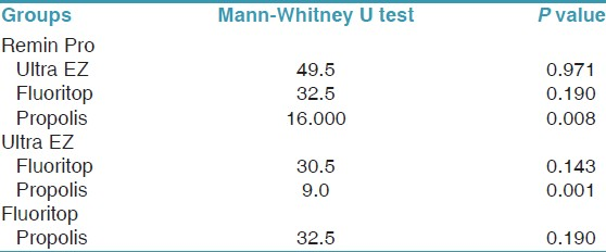 Table 4: Mann-Whitney U test for day one