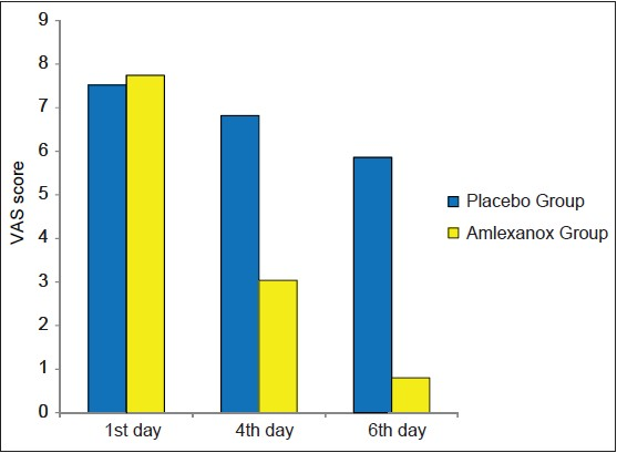 Figure 2: Comparison of pain score (visual analog scale) between both groups