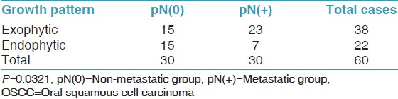 Table 2: Relation between the growth pattern of OSCC versus lymph node status