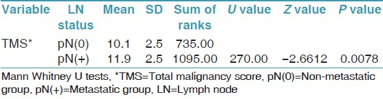 Table 3: Comparison of degree of histologic malignancy and lymph node metastasis