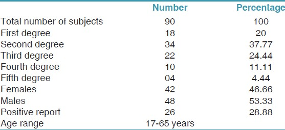 Table 1: Demographic distribution of the patients