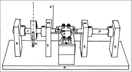 Figure 2: Schematic representation of the apparatus used to check torsional resistance of brackets
